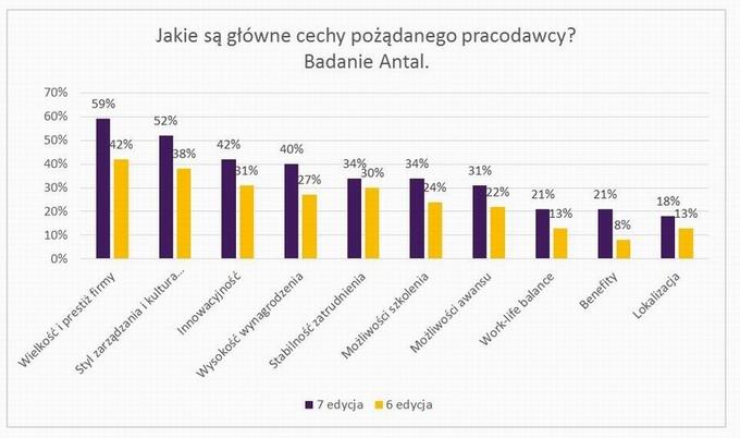 Pożądany pracodawca w Polsce